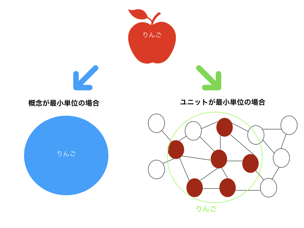 Distributed Feature Modelの概説